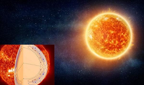 Trong lòng Mặt trời đang diễn ra vòng tuần hoàn đôi, với hai chu kỳ chồng lên nhau.