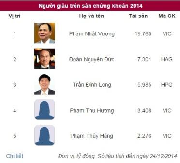 Số tài sản của các đại gia chứng khoán Việt Nam hiện nay lên đến hàng nghìn tỷ đồng