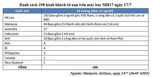 Danh sách chính thức nạn nhân vụ MH17 bị bắn rơi ở Ukraine