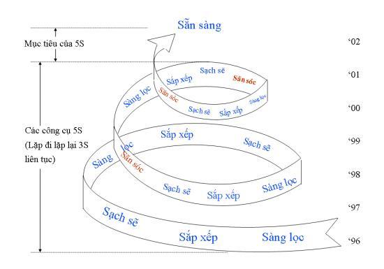 Mô hình 5S được đẩy mạnh áp dụng trong doanh nghiệp