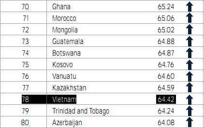 WB đánh giá môi trường Kinh doanh Việt Nam ở vị trí 78