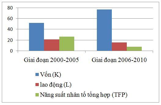 Đóng góp TFP trong nền kinh tế