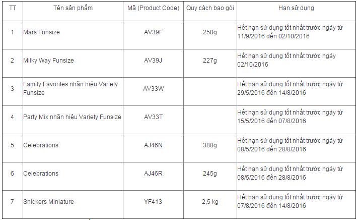 Truy tìm sản phẩm Socola của Công ty Mars ở Việt Nam