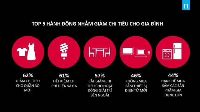 Người Việt, tiết kiệm, thị trường Nielsen, lạc quan, tiêu dùng, thiết bị công nghệ