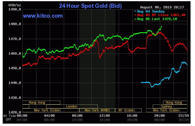 Biểu đồ thị trường giá vàng thế giới hôm nay. Ảnh NN