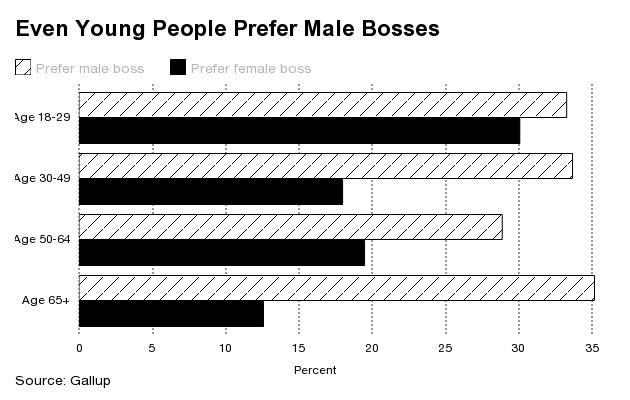 Viên chức nữ thích có một sếp nam hơn