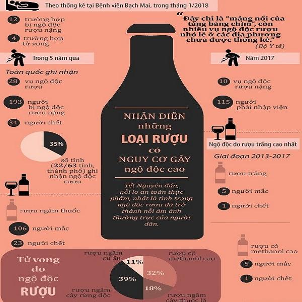 Cẩn trọng với những loại rượu có nguy cơ gây ngộ độc cao