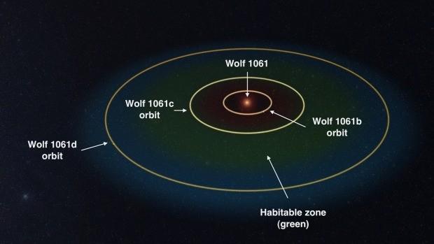 Sơ đồ vị trí của hành tinh đá Wolf 1061c và sao lùn đỏ Wolf 1061. Ảnh: UNSW