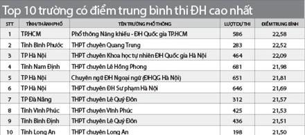10 trường cấp 3 top đầu cả nước, Trường THPT chuyên Vĩnh Phúc, thủ khoa Mai Hồng Nhung, thủ khoa đh kinh tế quốc dân