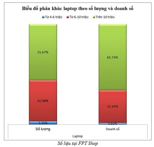 Sản phẩm laptop bán chạy
