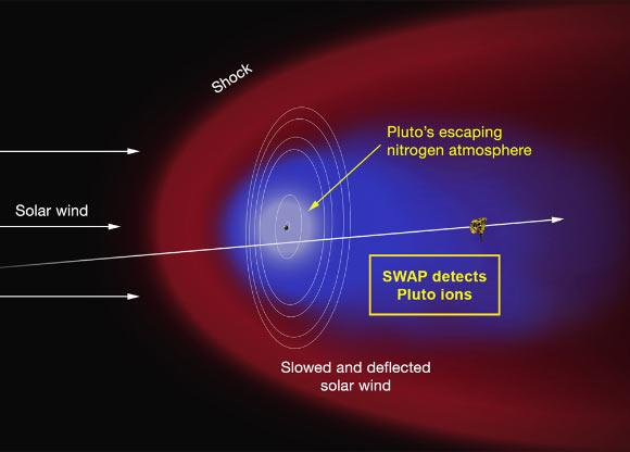 Sao Diêm Vương có cái 'đuôi' kỳ lạ phía sau