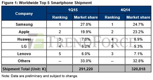Bảng thống kê cho thấy mẫu smartphone hot nhất của Samsung đã giúp đưa thương hiệu này lên top 1
