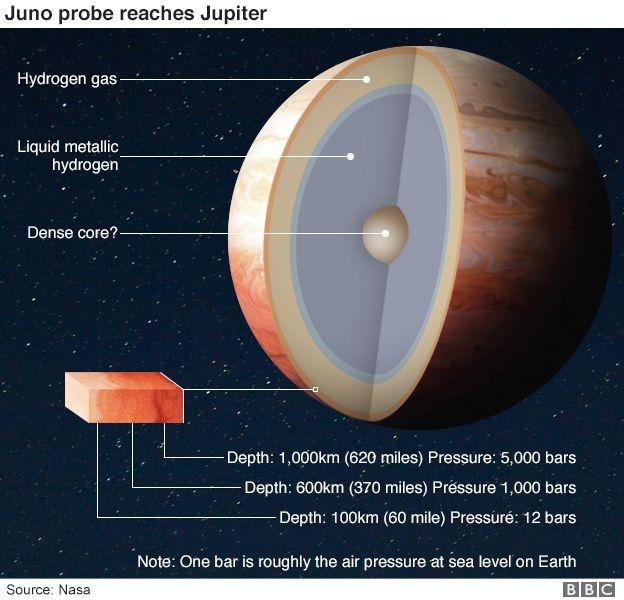 Sao Mộc là hành tinh khí lớn nhất hệ Mặt trời. Ảnh: NASA/BBC