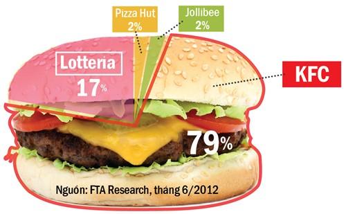Fast food Việt Nam tại thị trường