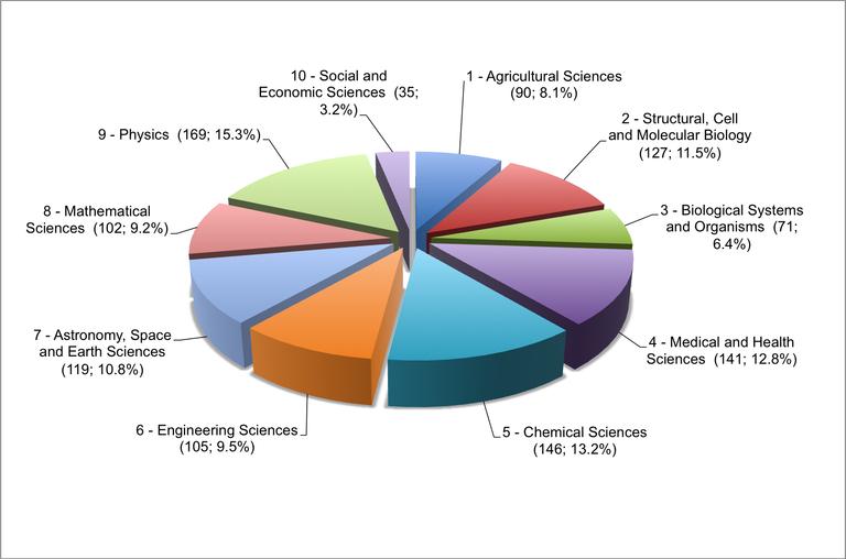 Số lượng và cơ cấu Viện sĩ thuộc Viện Hàn lâm khoa học các nước thế giới thứ ba