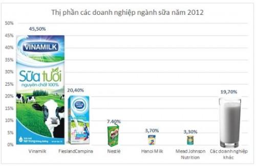Thị phần doanh nghiệp ngành sữa VN