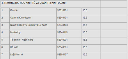 diem-trung-tuyen-truong-dai-hoc-thai-nguyen-hot-nhieu-nganh-chi-155-diem
