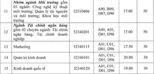 mot-truong-dai-hoc-xet-tuyen-bo-sung-gan-1000-chi-tieu-co-hoi-cho-thi-sinh