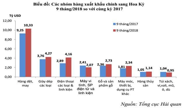 xuat-khau-hang-hoa-viet-nam-sang-my-dat-tren-35-ty-usd-tang-hon-4-ty-usd
