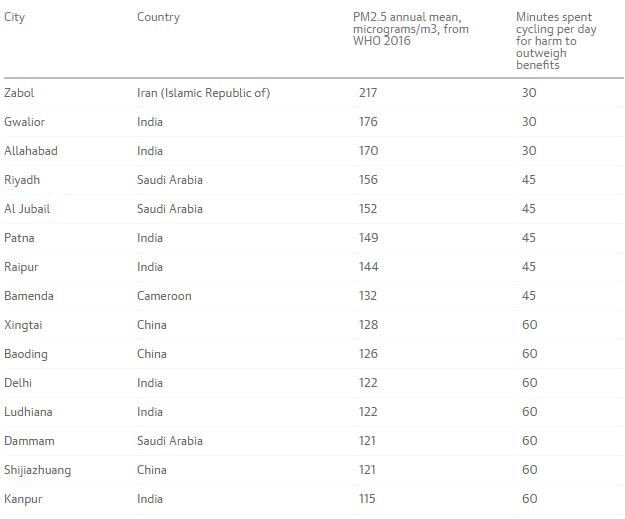 """Danh sách 15 thành phố """"ô nhiễm bậc nhất"""" (Nguồn: The Guardian)"""