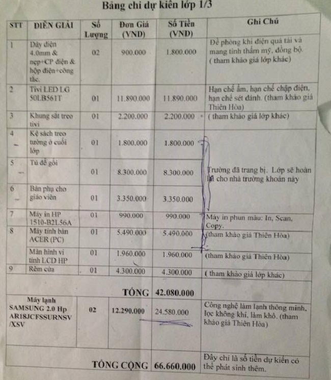 Tin tức mới cập nhật hôm nay cho biết phụ huynh lớp tiểu học đóng tiền quỹ gần 150 triệu
