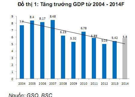 tin tức mới cập nhật: Năm 2014, GDP cả nước ước tính tăng 5,98%