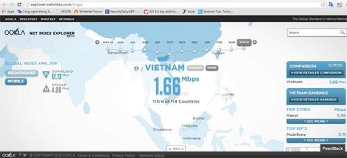 tin tức mới cập nhật hôm nay cho biết, mạng 3G Việt Nam xếp áp chót trong bảng xếp hạng của netindex