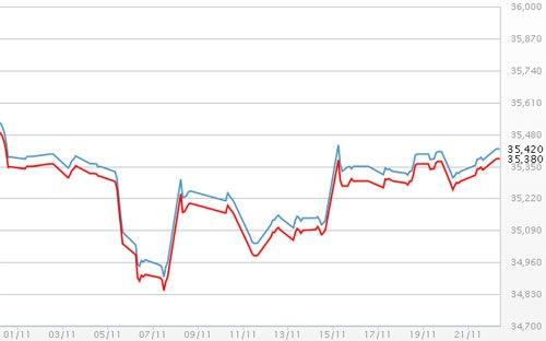tin tức thời sự mới nhất hôm nay 22/11: giá vàng SJC tăng cao
