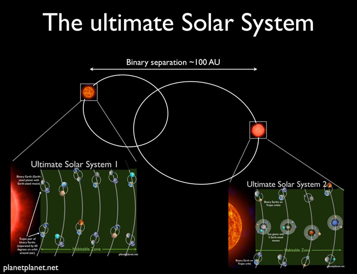 trái đất và hệ mặt trời