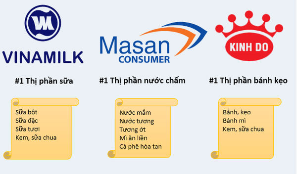 Vinamilk và Kinh Đô đối đầu trực tiếp với nhau ở phân khúc kem và sữa chua, còn lại mỗi doanh nghiệp thống trị một phân khúc riêng trong thị trường hàng tiêu dùng của mình. Ảnh: N. N