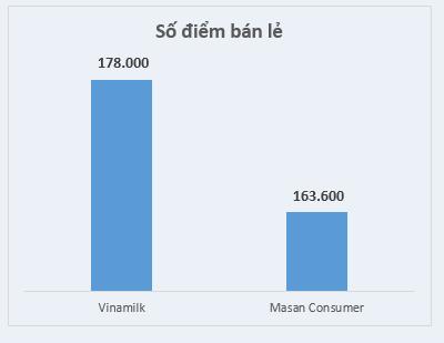 Số điểm bán lẻ của Vinamilk cao gấp nhiều lần so với Masan. Ảnh: N. N