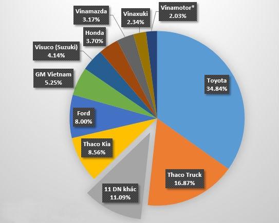 Thị phần bán hàng 7 tháng của các doanh nhiệp thuộc Vama. Ảnh: ST