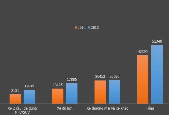 Lượng bán xe trong 2 năm 2012, 2013 trên thực tế và dự tính của Vama. Ảnh: ST