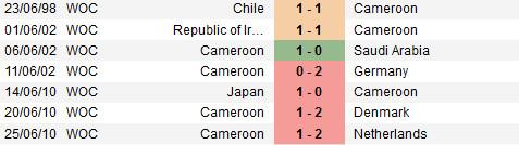 Phong do WC Cameroon