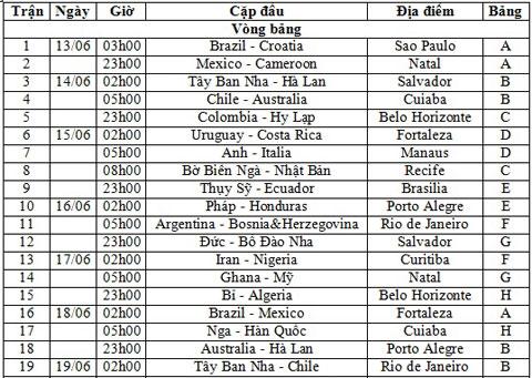 Lịch thi đấu vòng bảng world cup 2014