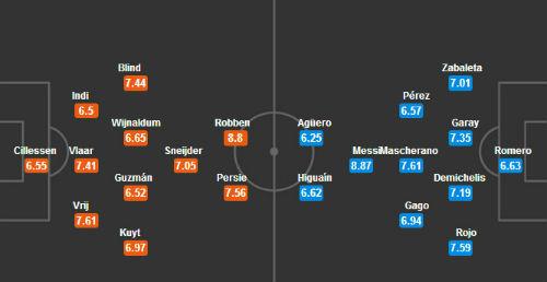 Chuyên gia dự đoán kết quả trận Argentina đấu với Hà Lan