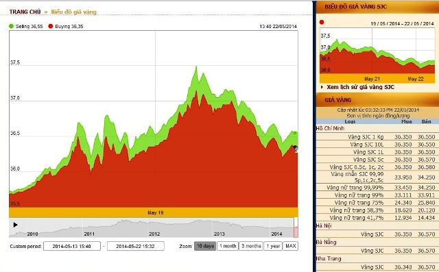 giá vàng hôm nay có thể tăng nhẹ và ổn định tại mức 36,5 triệu