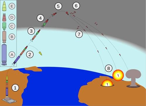 Tên lửa đạn đạo đa đầu đạn phân hướng là 1 thứ vũ khí quân sự hạt nhân đáng sợ