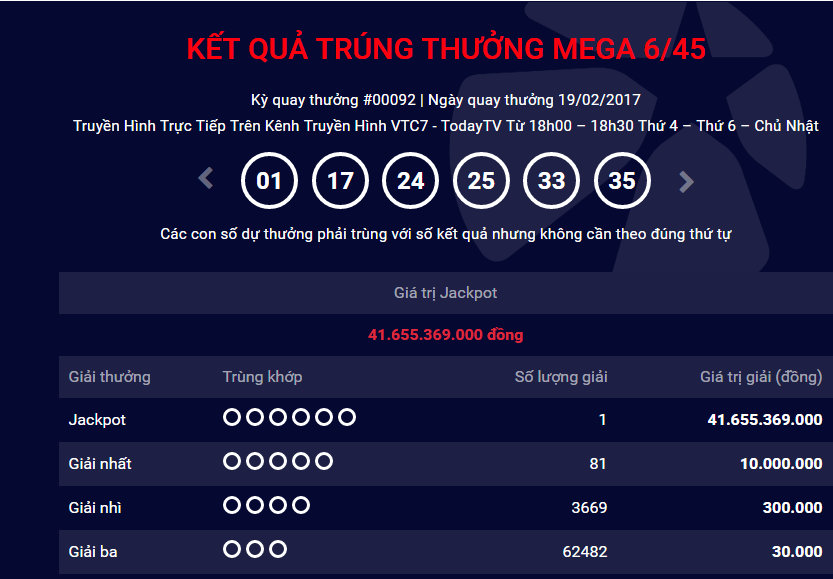 Xổ số Vietlott: Hôm nay thêm một người Hà Nội 'ẵm' giải Jackpot trị giá 12 tỷ đồng?