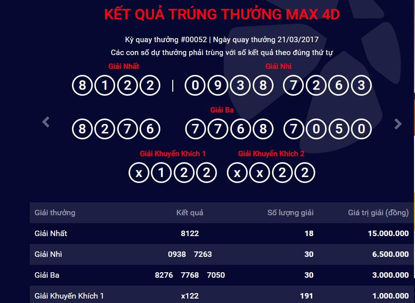 Xổ số Vietlott: Cập nhật kết quả trúng thưởng Max 4D ngày 21/3