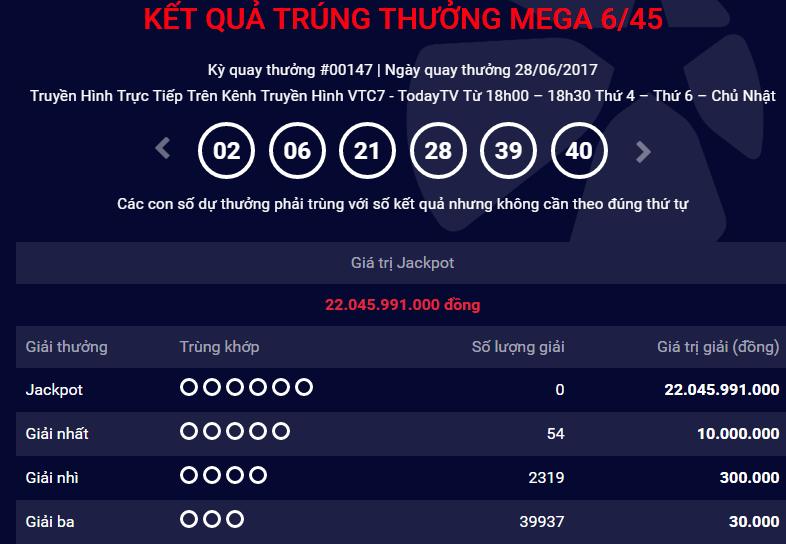 Xổ số Vietlott: Thêm một người chơi 'ẵm' giải Jackpot hơn 22 tỷ đồng