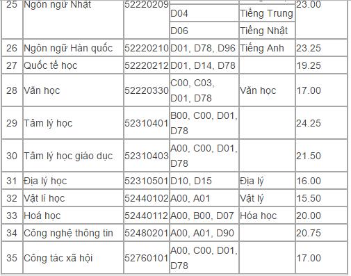 Điểm trúng tuyển trường ĐH Sư Phạm TP.HCM có ngành chỉ bằng điểm sàn