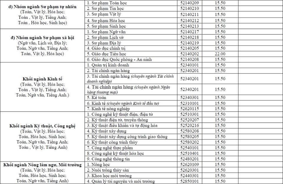 Thí sinh miền Trung 'thở phào' vì điểm chuẩn ĐH Vinh nhiều ngành bằng điểm sàn