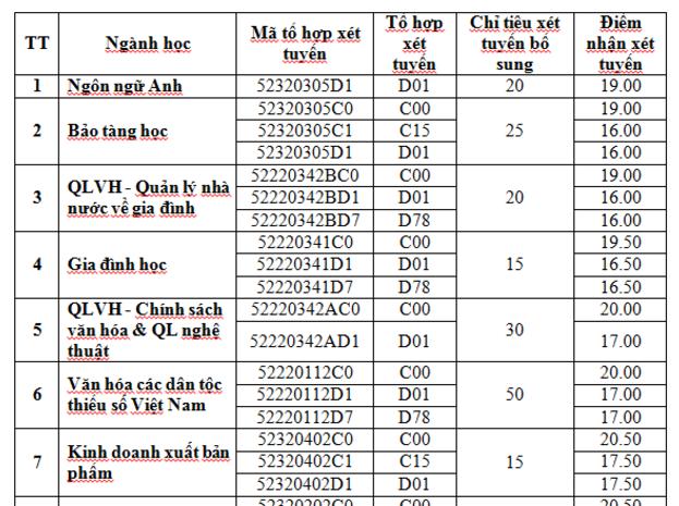 Đại học Văn hóa Hà Nội xét nguyện vọng bổ sung chỉ từ 16 điểm