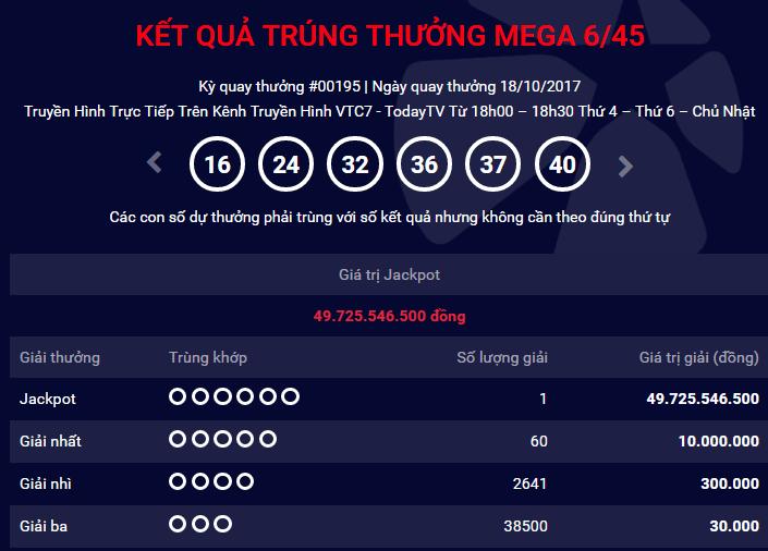 Xổ số Vietlott: Tờ vé trúng thưởng gần 50 tỷ không phải được phát hành ở Hà Nội