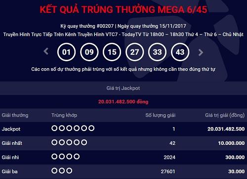 Công ty Xổ số điện toán Việt Nam (Vietlott) vừa tìm ra khách hàng trúng giải Jackpot trị giá hơn 20 tỷ đồng tại kỳ quay thứ 207 diễn ra tối 15/11. Chiếc vé trúng giải lần này có dãy số 01-09-15-27-33-43. Liệu vị khách hàng này có đến từ Hà Nội hay không sẽ có câu trả lời khi Vietlott xét trên hệ thống ngày hôm nay. Theo nhiều đại lý tại Hà Nội, những ngày qua, doanh thu bán vé số liên tục tăng trưởng.  Vị khách hàng trúng giải Jackpot ngày hôm qua sẽ phải nộp thuế thu nhập cá nhân 10%, tương đương khoảng 2 tỷ đồng. Ngoài giải độc đắc, kỳ quay thưởng thứ 207 còn xác định được 42 giải nhất trị giá 10 triệu đồng mỗi giải, 2.024 giải nhì 300.000 đồng và 27.601 giải ba với mỗi giải 30.000 đồng.  Trước đó khoảng 10 ngày, Vietlott cũng thông báo có một khách hàng trúng giải Jackpot gần 40 tỷ đồng nhưng vẫn chưa nhận thưởng. Chiếc vé trúng thưởng được phát hành tại điểm bán hàng trên đường Bùi Hữu Nghĩa (quận Bình Thạnh, TP HCM).   Vietlott mới đây đã triển khai kinh doanh thêm tại Hà Tĩnh, Ninh Bình, Nam Định, Thái Bình, Hưng Yên, Hải Dương, Bắc Giang, Vĩnh Phúc, Quảng Bình, Quảng Trị, nâng tổng số địa bàn hoạt động lên 34. Hình thức mua vé số tự chọn qua điện thoại dự kiến được Vietlott áp dụng trong năm nay và mua vé qua mạng sẽ thực hiện vào 2018.