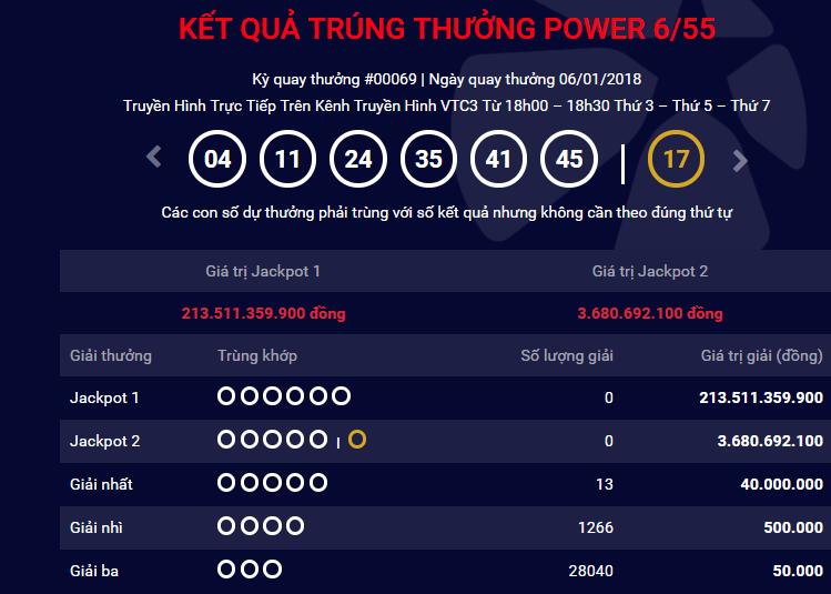 Xổ số Vietlott: Nếu Jackpot 1 Power 6/55 vượt ngưỡng 300 tỷ đồng, chuyện gì sẽ xảy ra