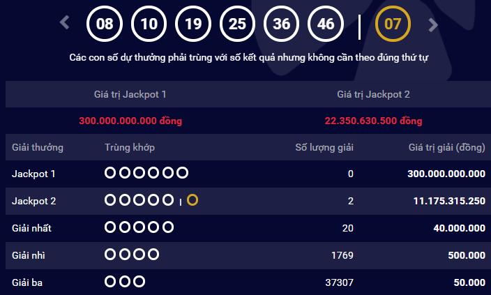 Xổ số Vietlott: Cận Tết Jackpot liên tiếp 'nổ', lại thêm 2 người trúng thưởng tiền tỷ