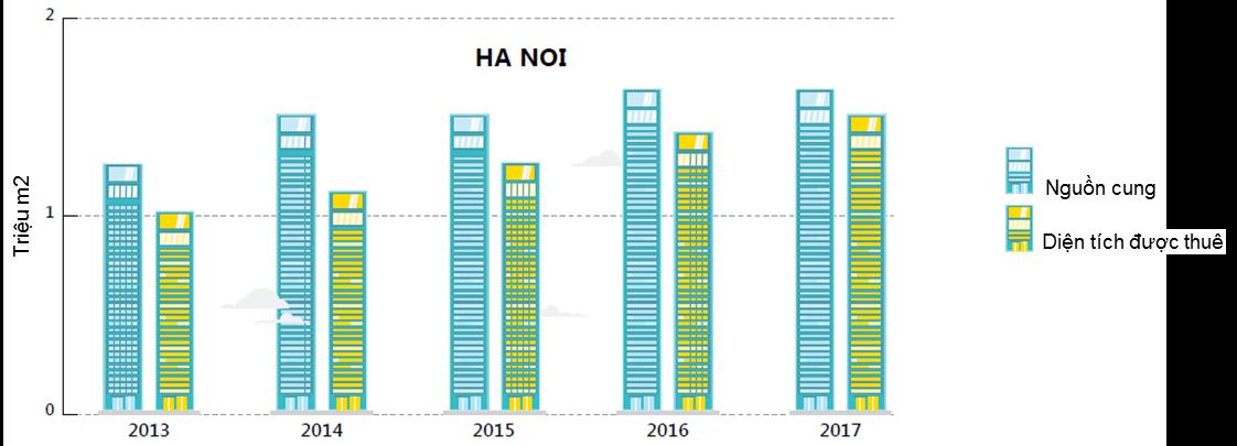 Thị trường văn phòng cho thuê tại Hà Nội: Cơ hội lớn và hấp dẫn cho các chủ đầu từ
