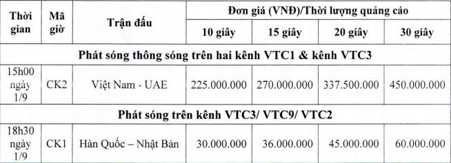 Bất ngờ với bảng giá quảng cáo trận Việt Nam - UAE trên VTC3